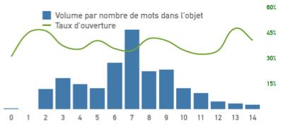 taux d'ouverture email commercial B2B en France 2020
