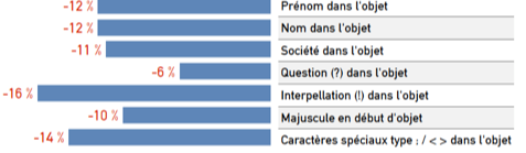 prospection B2B en France 2020