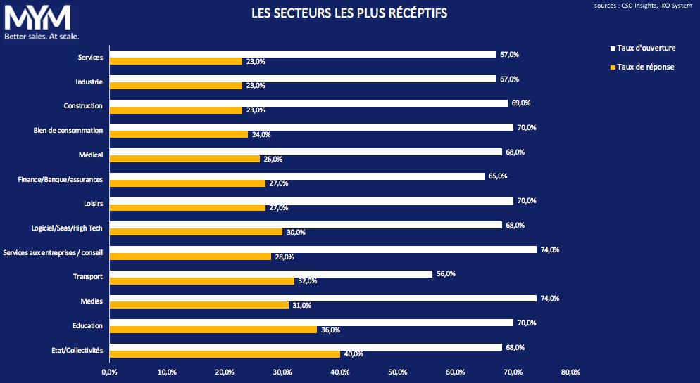 prospection commerciale B2B en France 2020