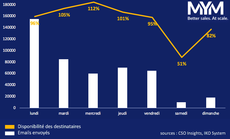 emails commerciaux B2B en France 2020